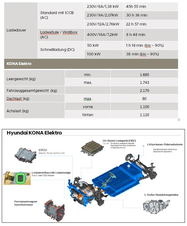 Hyundai Kona Elektro - Österreich Vorpremiere » Bild3
