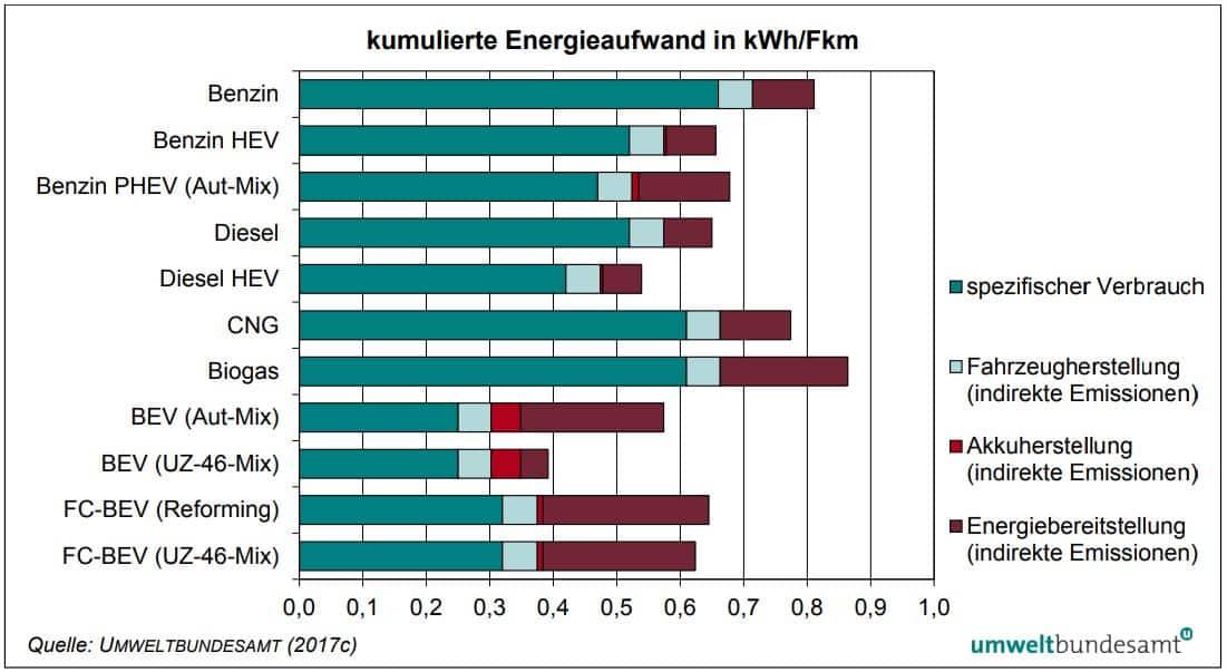 Ökobilanz alternativer Antriebe » Tabelle kumulierter Energieaufwand