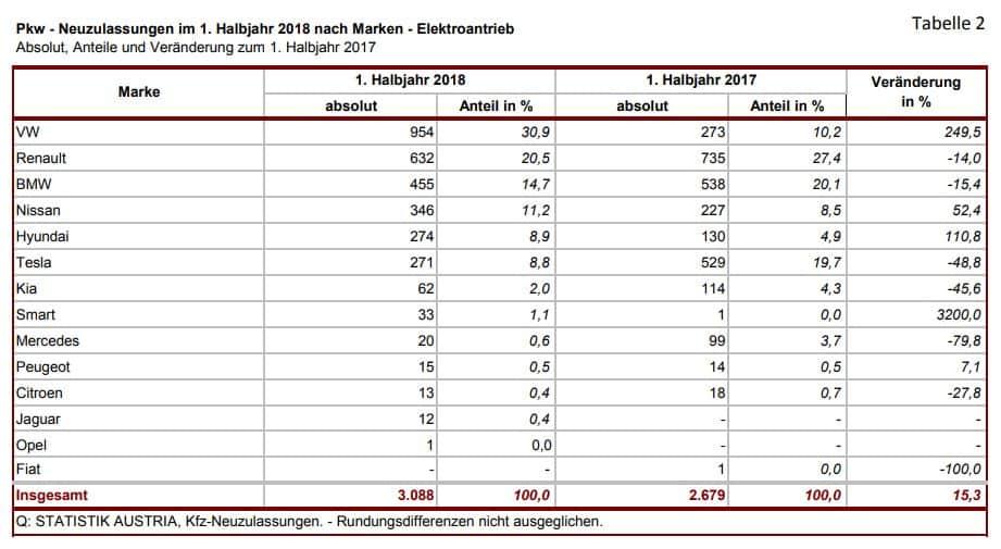 Elektrofahrzeug Neuzulassungen stiegen um +19,5% im 1. Halbjahr 2018