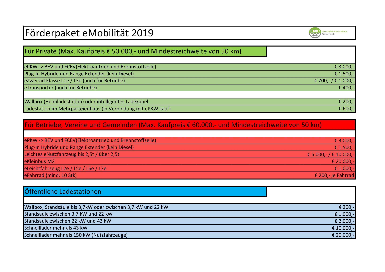 BMNT & BMVIT legen Förderpaket für E-Mobilität neu auf! » Grafik 2019 1