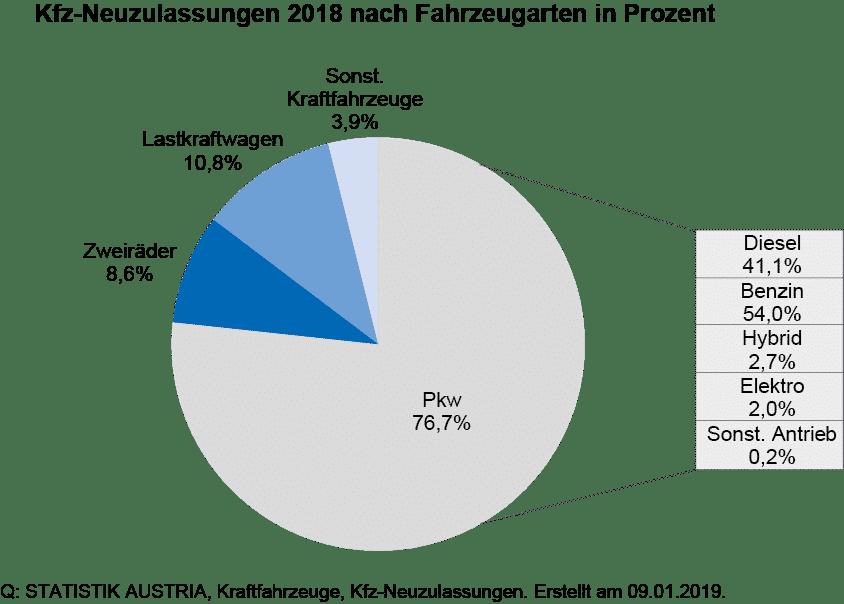 E-Fahrzeug Neuzulassungen im Jahr 2018 +24,%