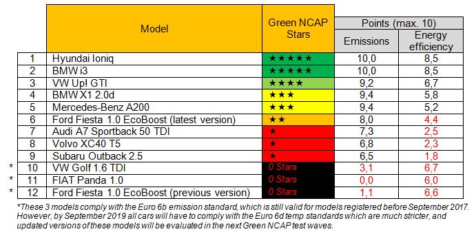Hyundai IONIQ Elektro erhält maximale Punktzahl von Green NCAP » Download