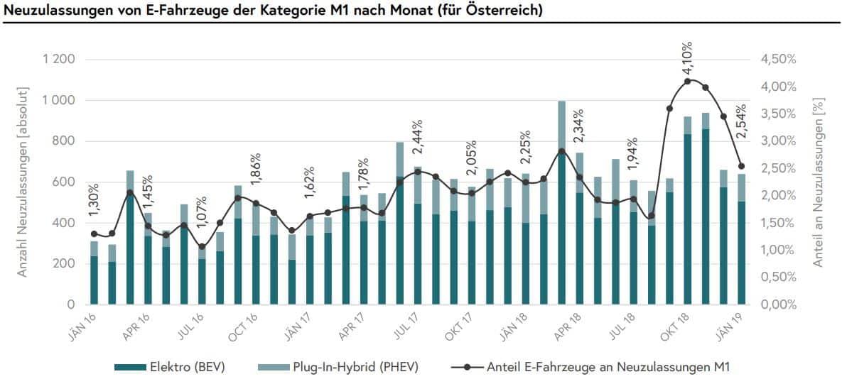 Mobilitätsdaten in Österreich - Zahlen, Daten und Fakten » Jänner