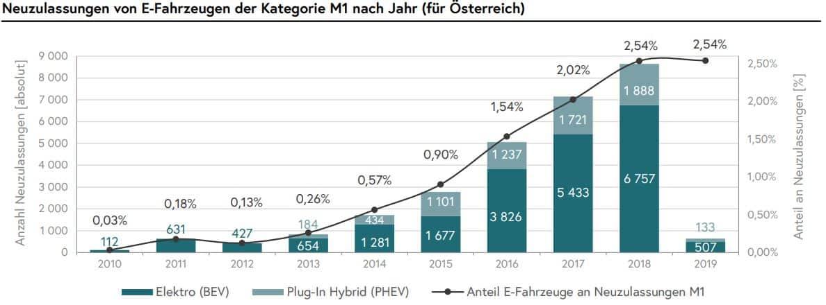Mobilitätsdaten in Österreich - Zahlen, Daten und Fakten » nach Jahren