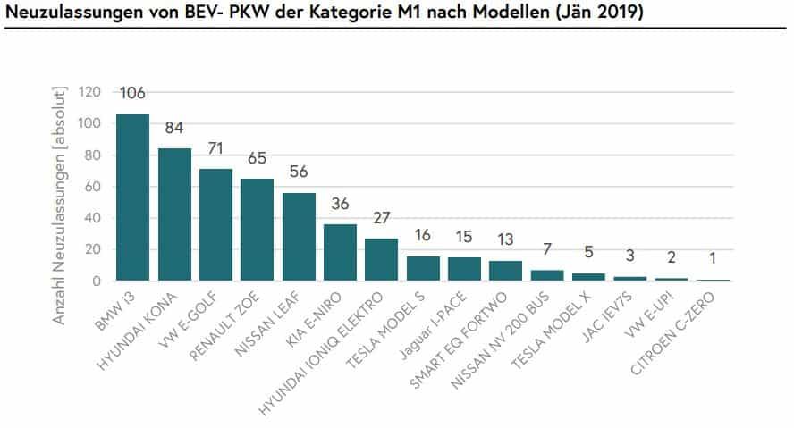 Mobilitätsdaten in Österreich - Zahlen, Daten und Fakten » nach Modellen