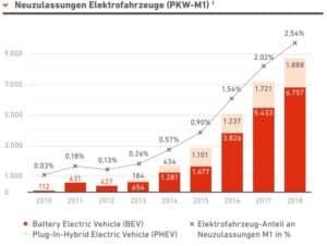 Elektromobilität_Österreich_Zahlen,Daten, Fakten_HP_Diagramm1 » Elektromobilität Österreich ZahlenDaten Fakten HP Diagramm1