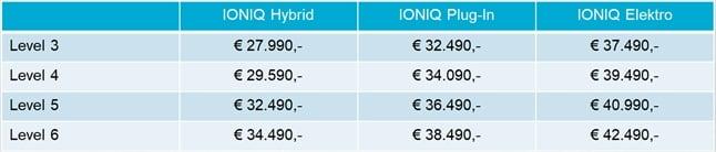 Hyundai IONIQ Facelift MY20 » preise ioniq juni2019