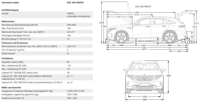 Meet & Greet mit Mercedes EQC » EQC technische Daten