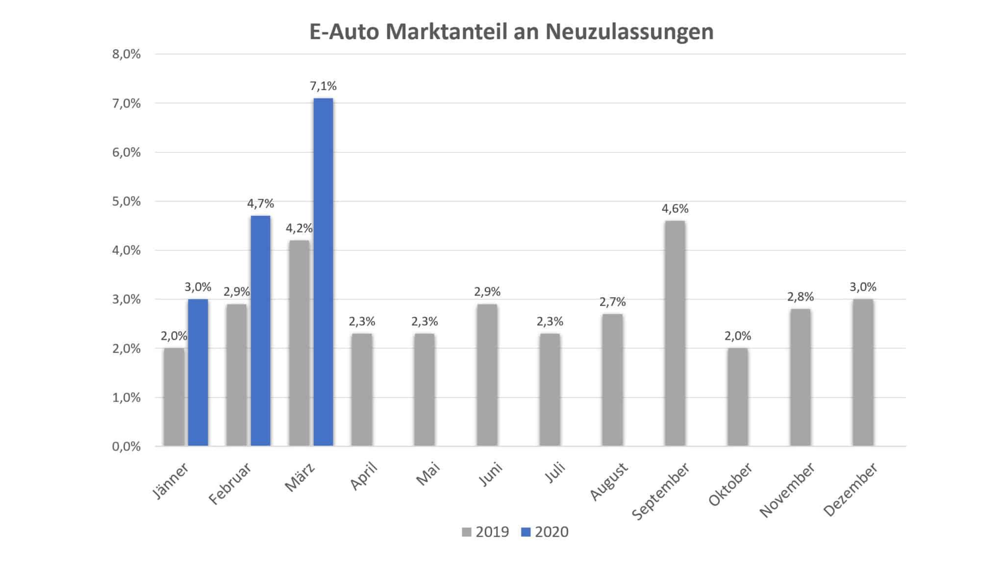PKW Neuzulassungsstatistik im 1. Quartal 2020 | BEV Marktanteil 1Q2020 scaled