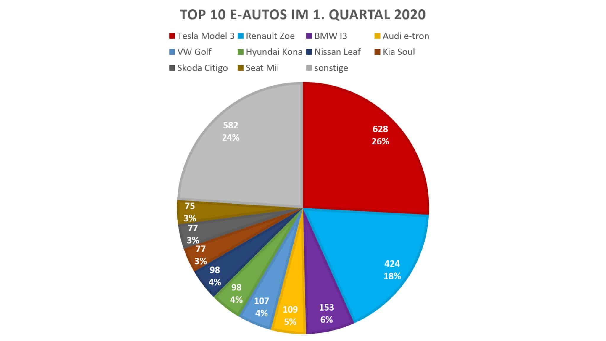 PKW Neuzulassungsstatistik im 1. Quartal 2020 | BEV Top 10 1Q2020 scaled