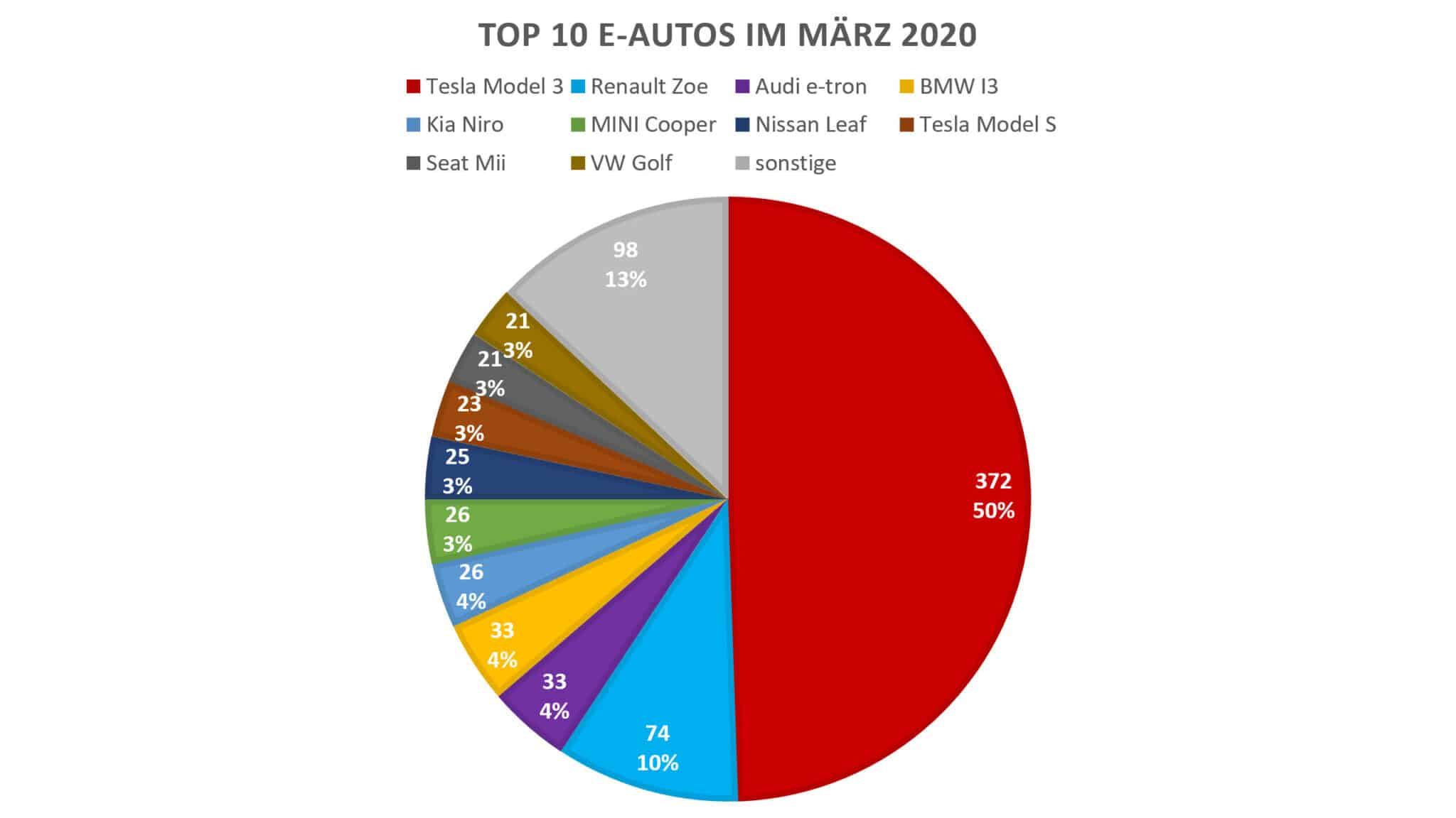 PKW Neuzulassungsstatistik im 1. Quartal 2020 | BEV Top 10 3 2020 scaled