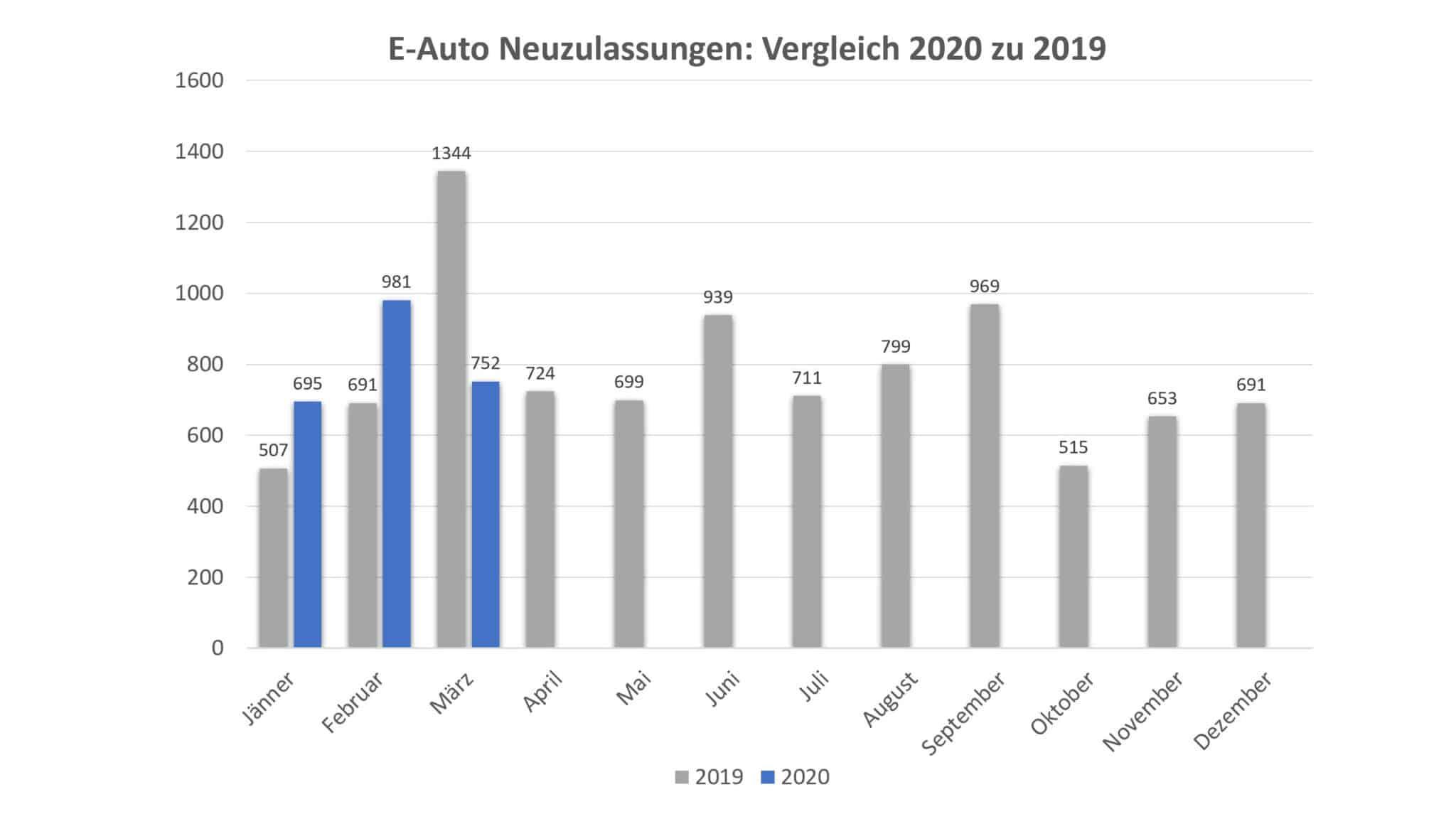 PKW Neuzulassungsstatistik im 1. Quartal 2020 | BEV Zulassungen 1Q2020 vs 2019 scaled