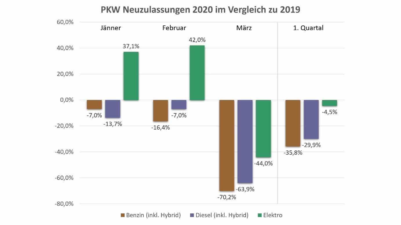 PKW Neuzulassungsstatistik im 1. Quartal 2020 | BEV Zulassungen 1Q2020 vs 2019 vergleich