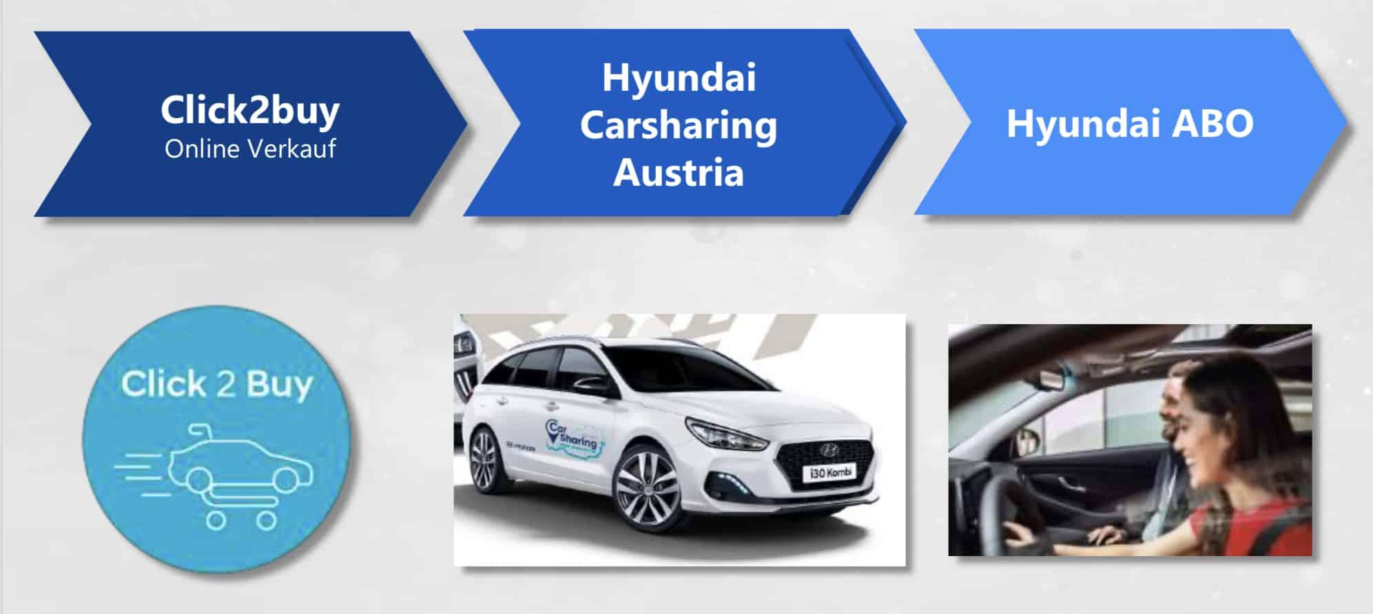 Hyundai Autos: im Abo, als Carsharing oder per Online-Kauf mit Hauszustellung » Hyundai Online Charsharing Abo