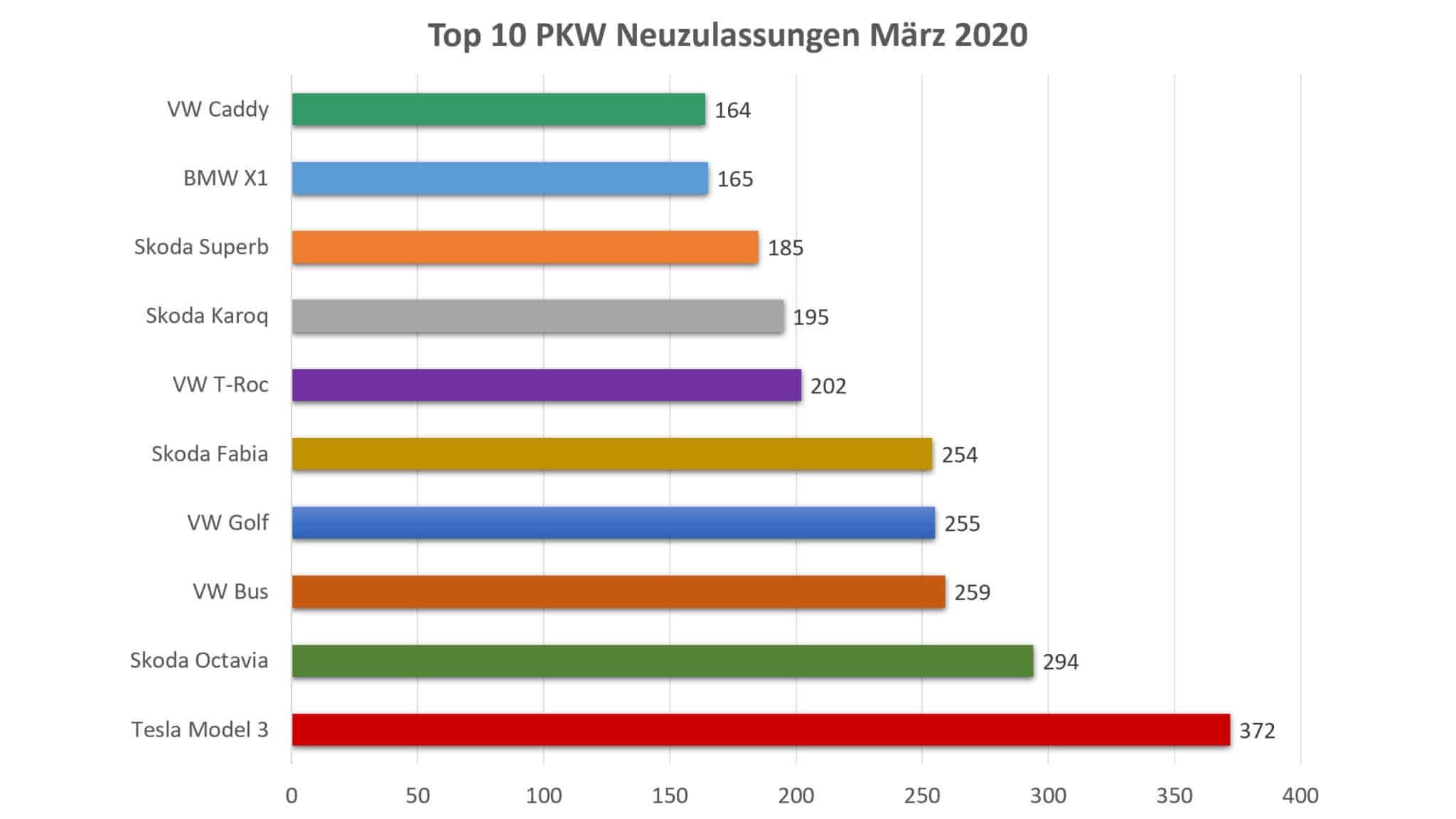 PKW Neuzulassungsstatistik im 1. Quartal 2020 | PKW Top 10 3 2020 scaled