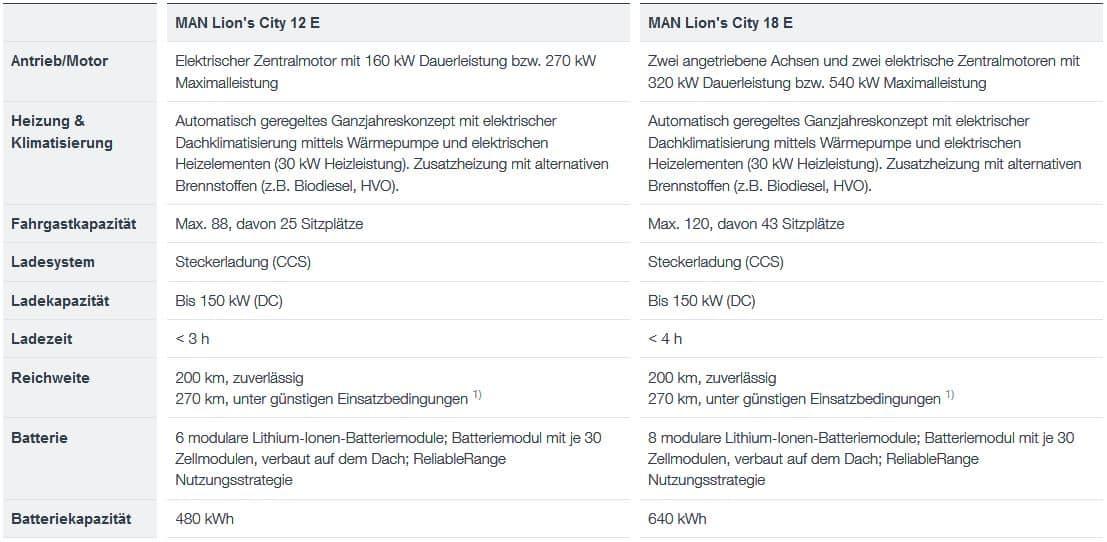 Münchner E-BUS zum Praxistest in Linz » Unbenannt