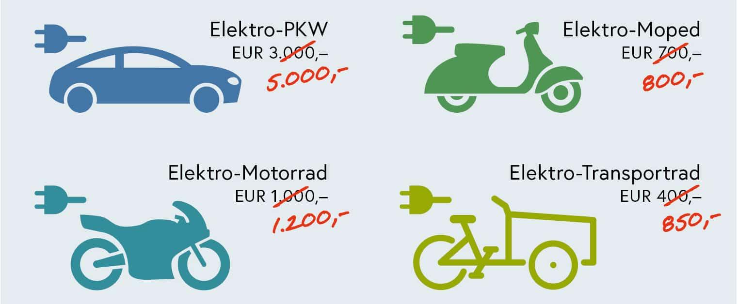Klimaschutzministerium und Automobilimporteure: Start der Offensive für E-Mobilität » BMK Förderung
