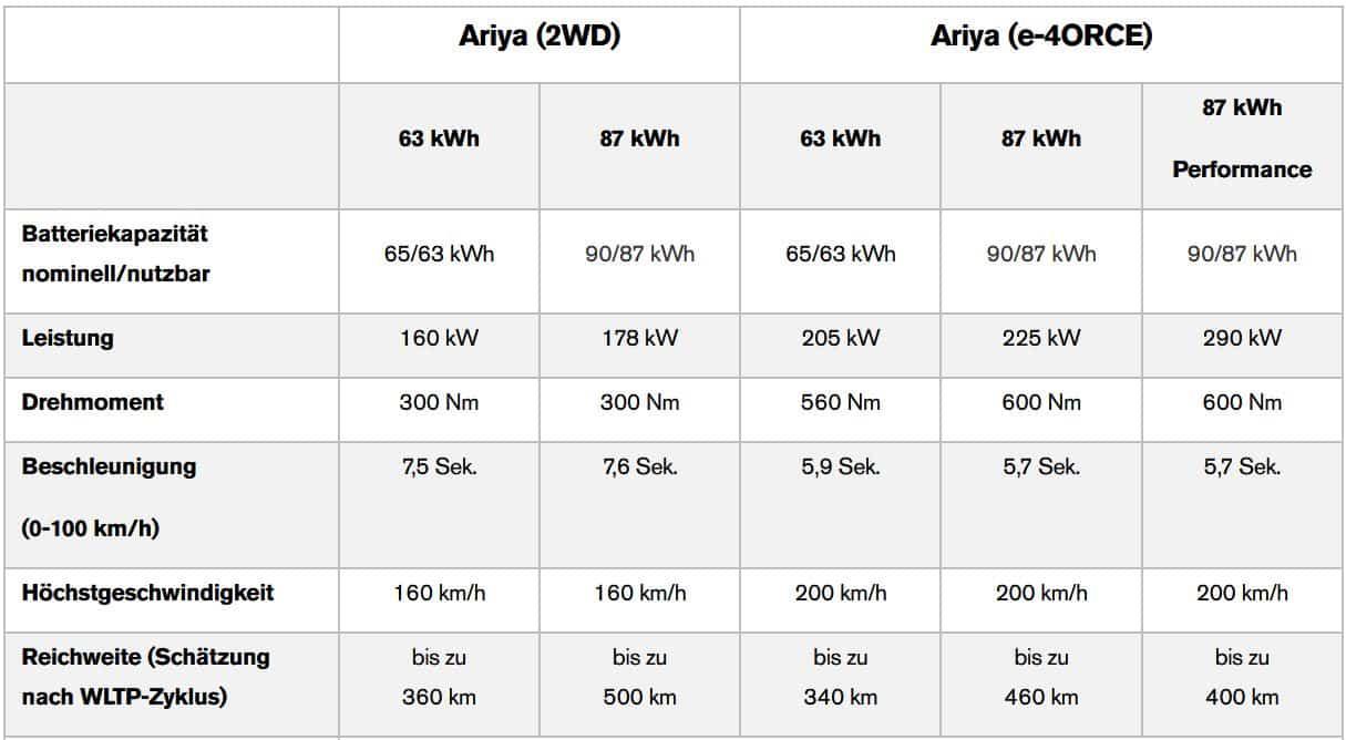 Coupé-Crossover - Vollelektrischer Nissan Ariya » Technische Daten 1