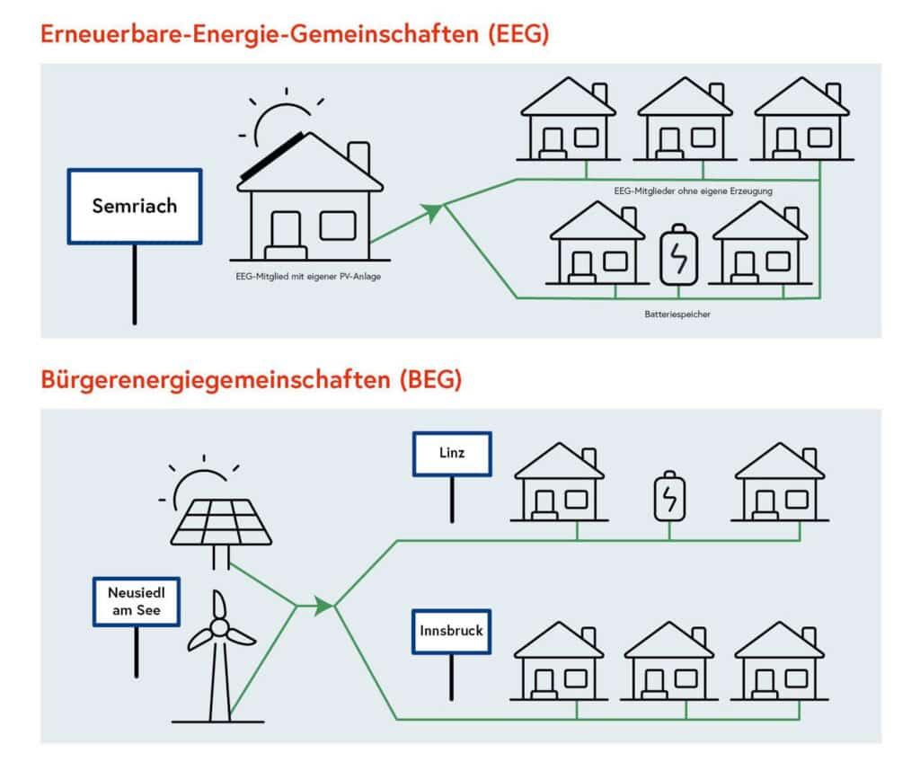 """""""eMobility – Umsetzung und neue Lösungen"""" - Online Fachkonferenz » Energiegemeinschaften BMK geschnitten"""