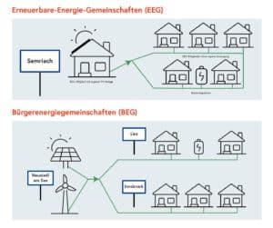 Veranstaltungen » Energiegemeinschaften BMK geschnitten