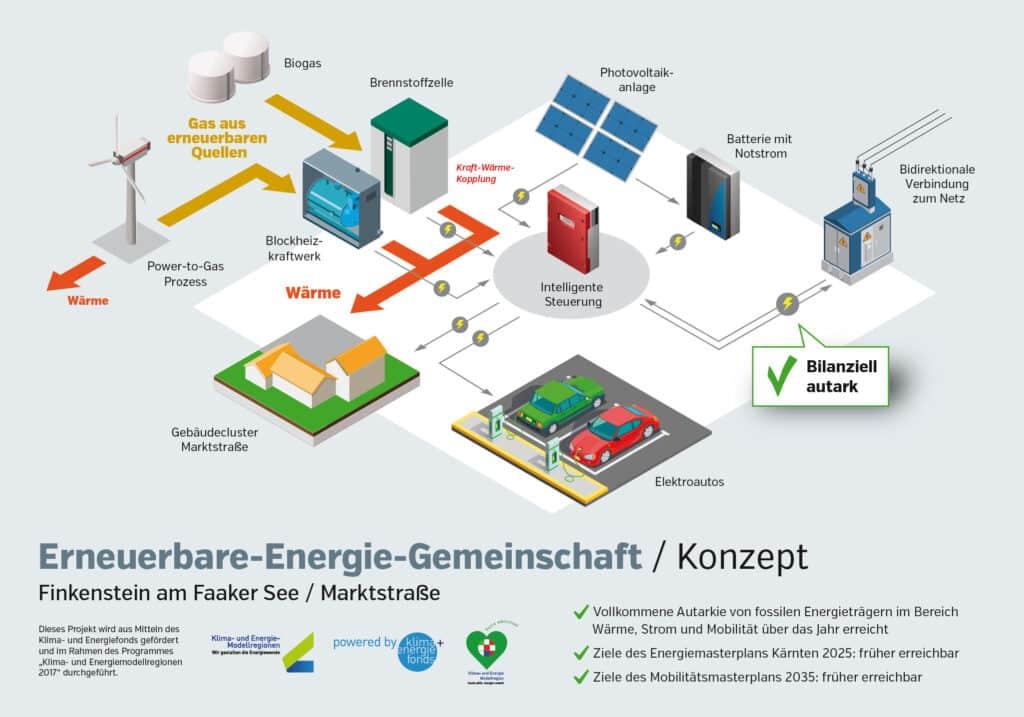 ÖkoFEN - EMC Betriebsführung » finkenstein grid