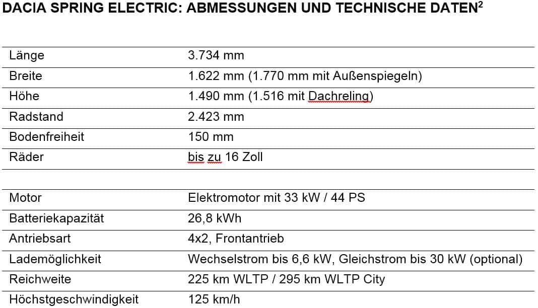 DACIA SPRING ELECTRIC - Elektromobilität für alle! » Technische Daten und Abmessungen