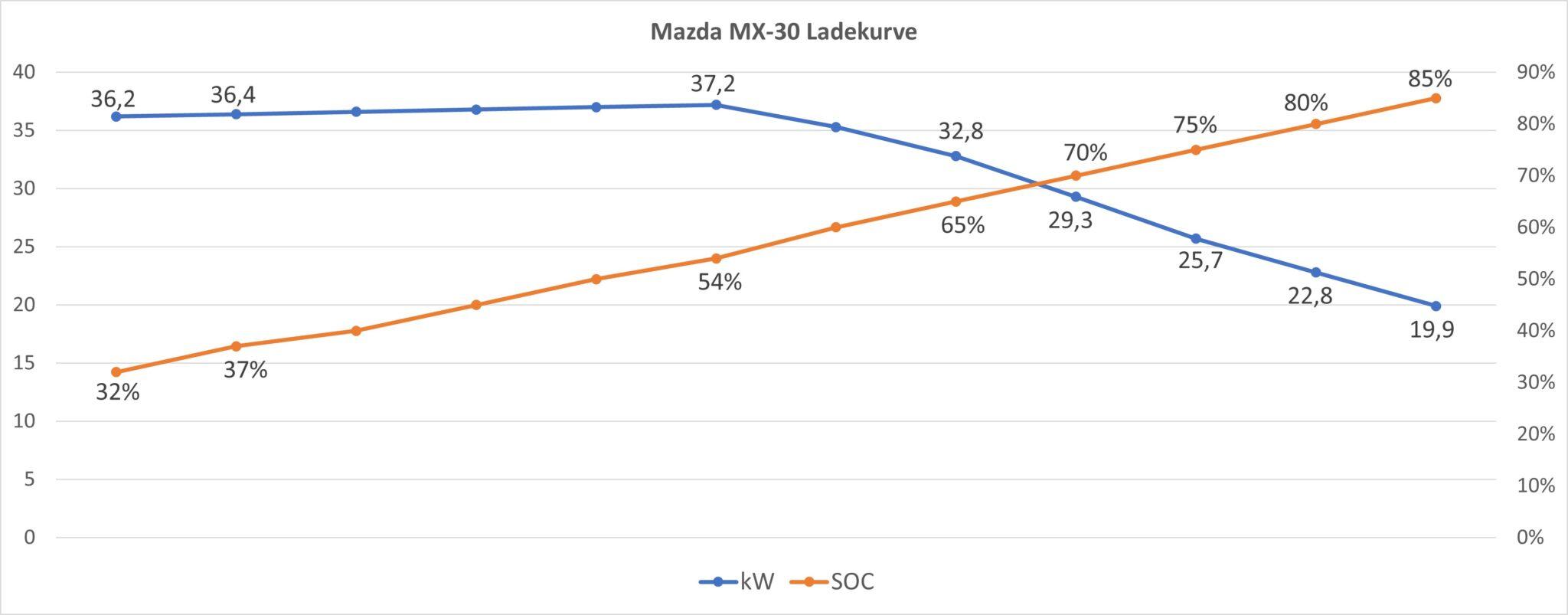 Mazdas MX-30 - Testbericht | Ladekurve Mazda MX 30 scaled