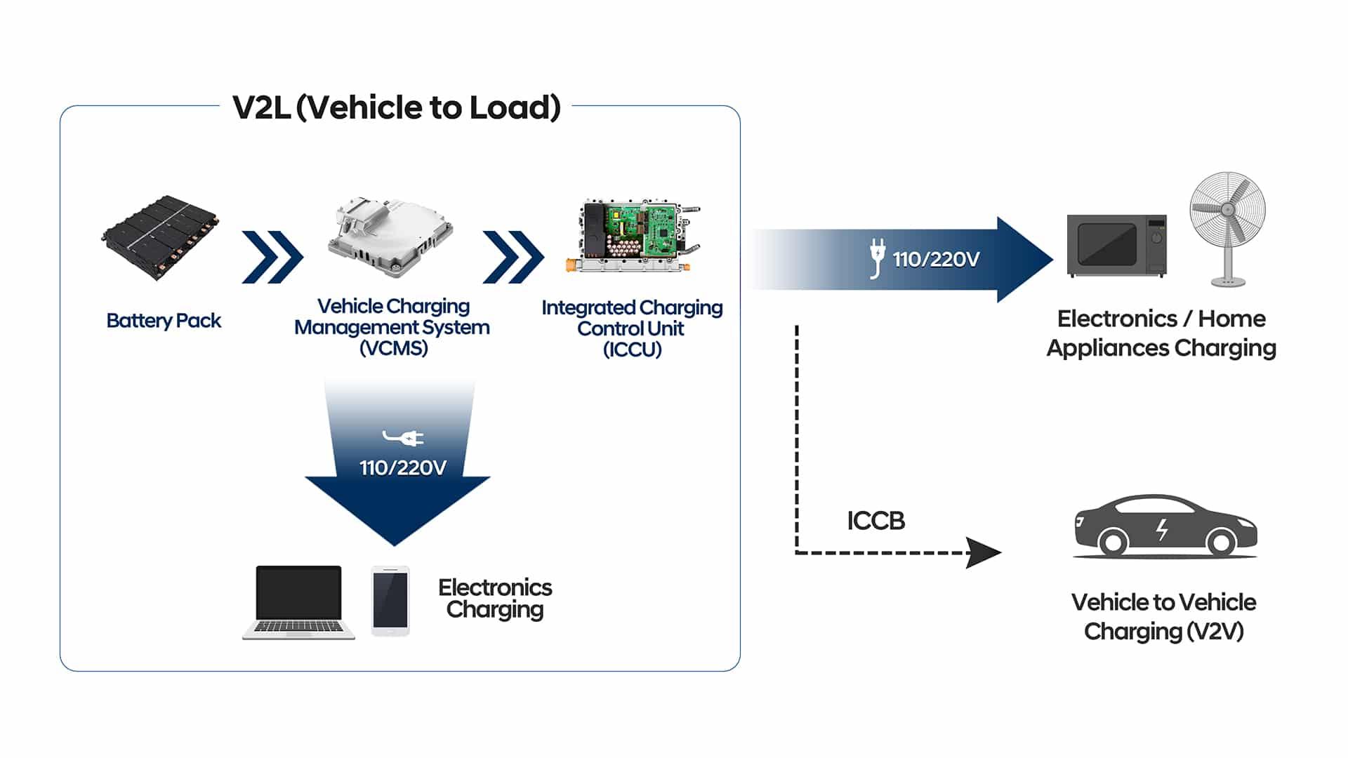 E-GMP neue E-Plattform der Hyundai Motor Group » Kia E GMP bidirektionales Laden