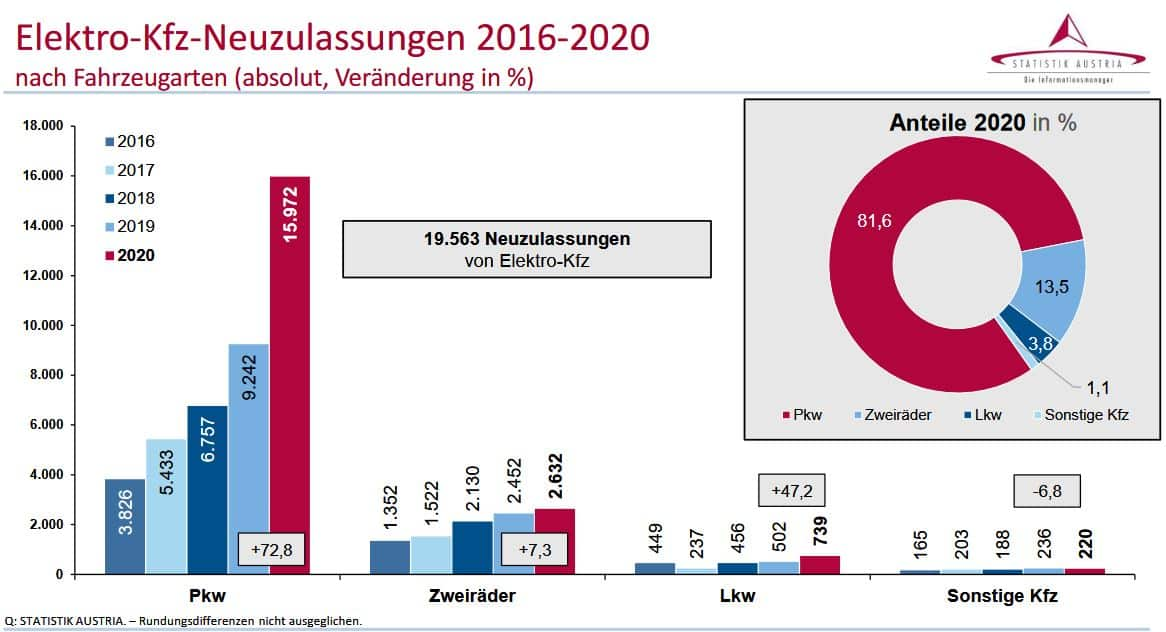 Kraftfahrzeuge - Neuzulassungen 2020 | Elektro Kfz Neuzulassungen 2016 2020