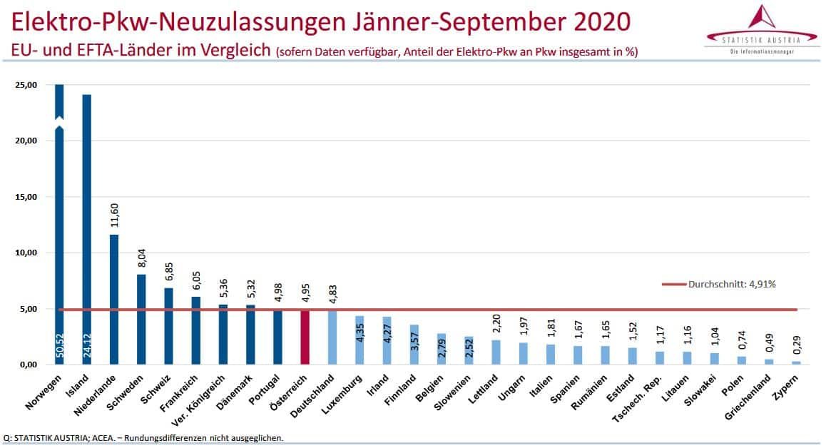 Kraftfahrzeuge - Neuzulassungen 2020 » Elektro Pkw Neuzulassungen Jaenner September 2020