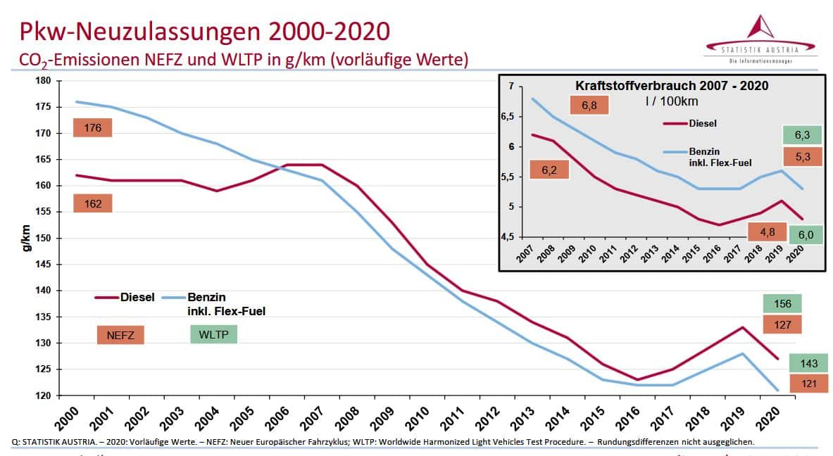 Kraftfahrzeuge - Neuzulassungen 2020 | Pkw Neuzulassungen 2000 2020