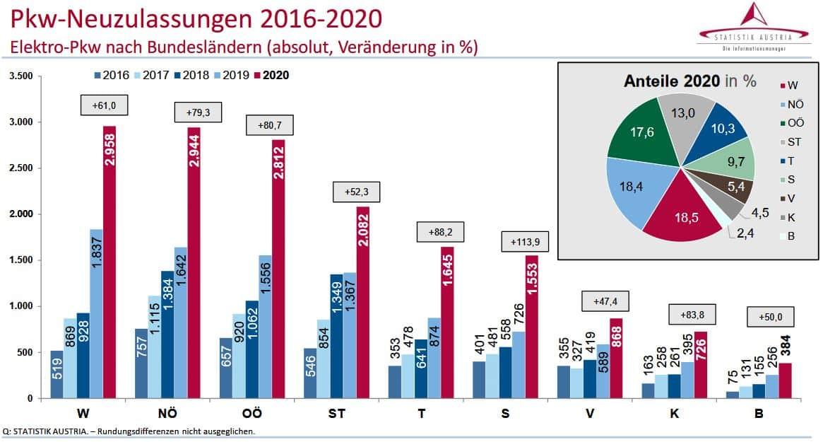 Kraftfahrzeuge - Neuzulassungen 2020 | Pkw Neuzulassungen 2016 2020