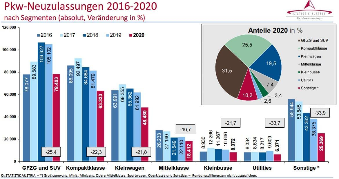 Kraftfahrzeuge - Neuzulassungen 2020 | Pkw Neuzulassungen nach Segmenten 2016 2020