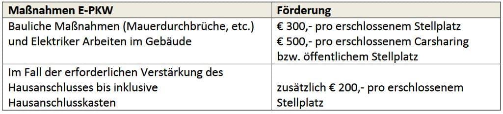 Vorarlberg - Förderungsrichtlinien 2021/2022 - eLadeinfrastruktur für bestehende Mehrwohnungshäuser | Vorarlberg 1