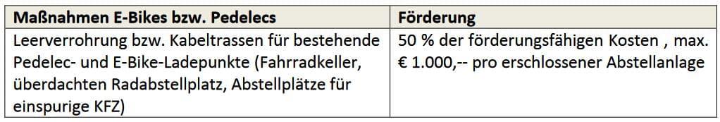 Vorarlberg - Förderungsrichtlinien 2021/2022 - eLadeinfrastruktur für bestehende Mehrwohnungshäuser   Vorarlberg 2