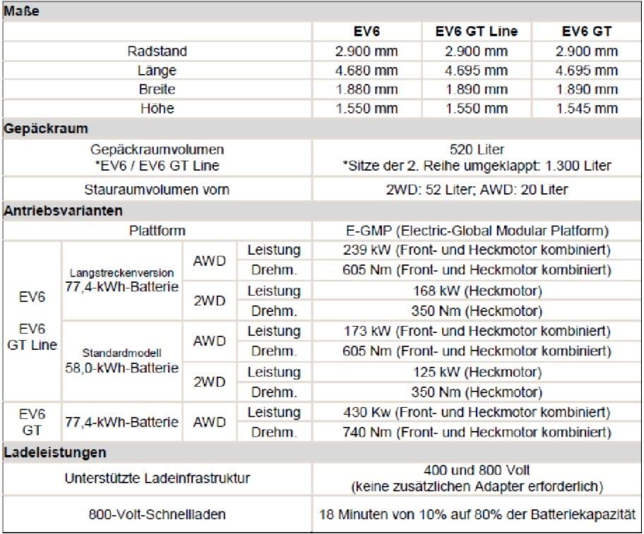 Kia EV6 definiert E-Mobilitätsgrenzen | Screenshot 2021 03 30 203640
