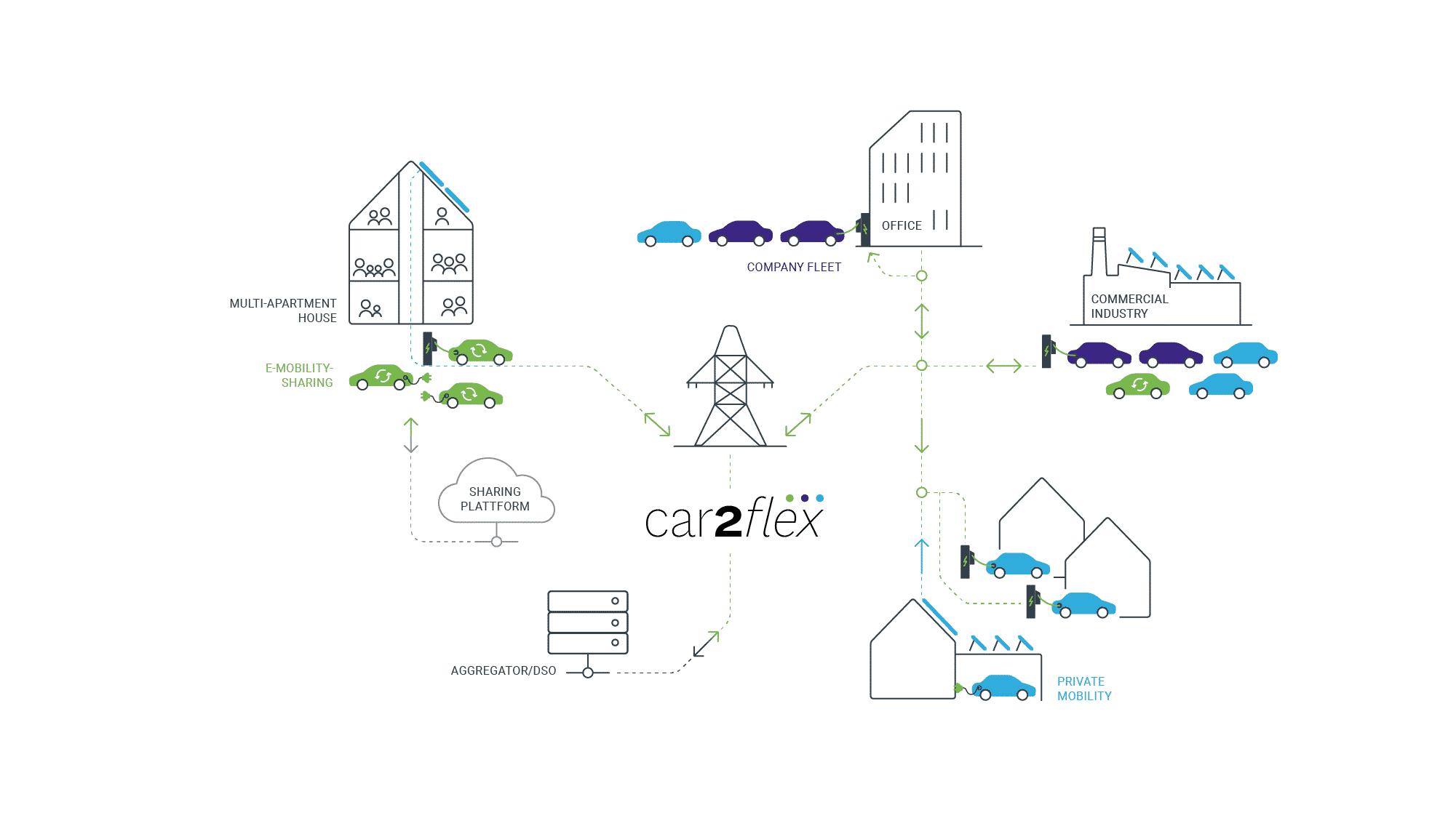 eMobility Livestream - Projekt Car2Flex |