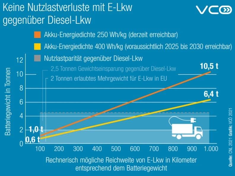 Lkw Klimabilanz - Factsheet   Keine Nutzlastverluste mit E Lkw gegenueber Diesel Lkw