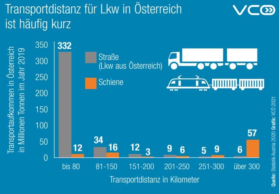 Lkw Klimabilanz - Factsheet   Transportdistanz fuer Lkw in Oesterreich