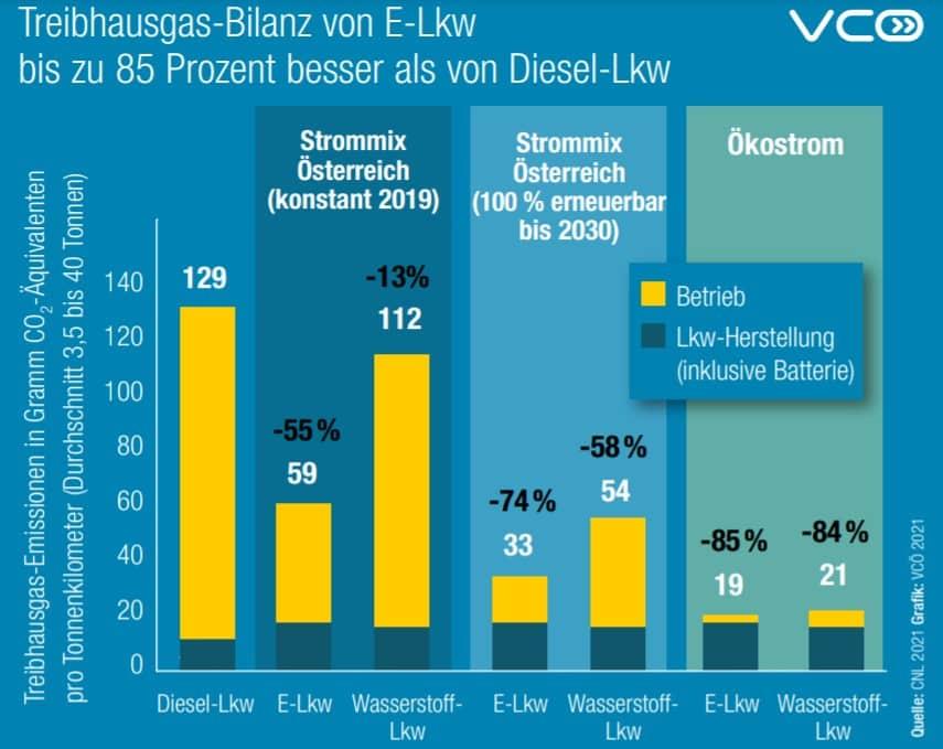 Lkw Klimabilanz - Factsheet   Treibhausgas Bilanz von E Lkw bis zu 85 Prozent besser als von Diesel Lkw