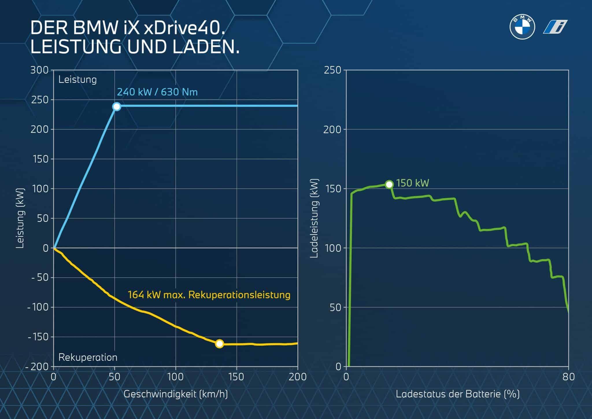 Der erste BMW iX. | P90423869 highRes the bmw ix performan min scaled
