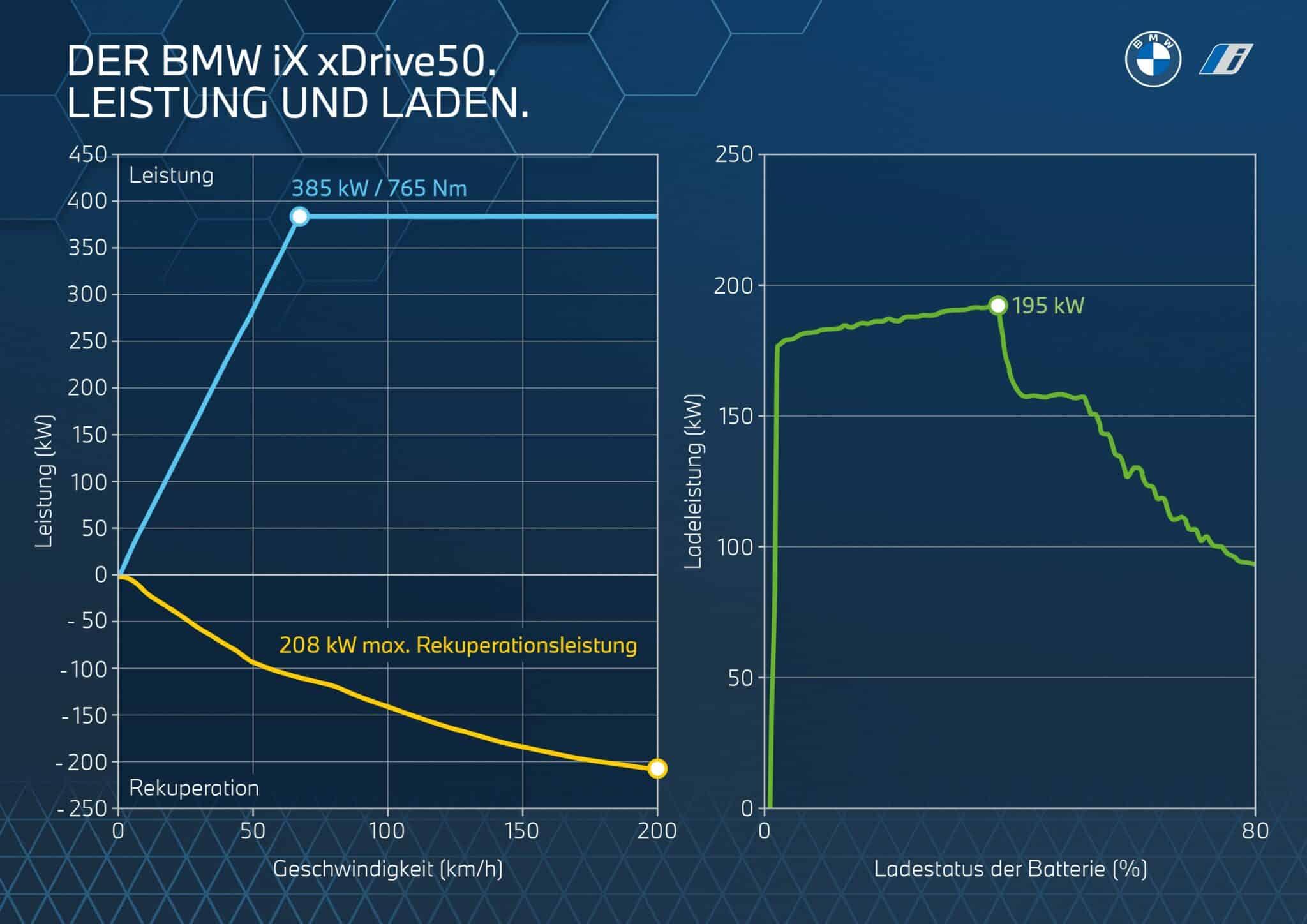 Der erste BMW iX. | P90423870 highRes the bmw ix performan min scaled